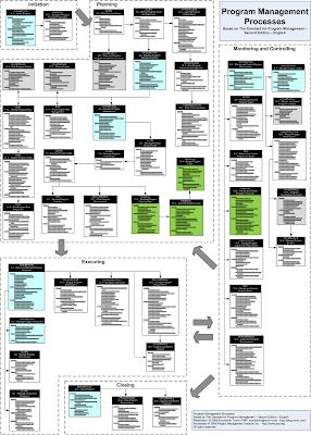 блок-схема процессов управления программой