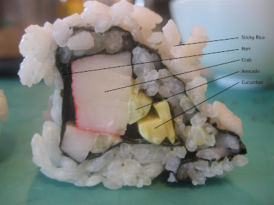 what is in a california roll, diagram, ingredients, crab, avocado, rice, nori, cucumber