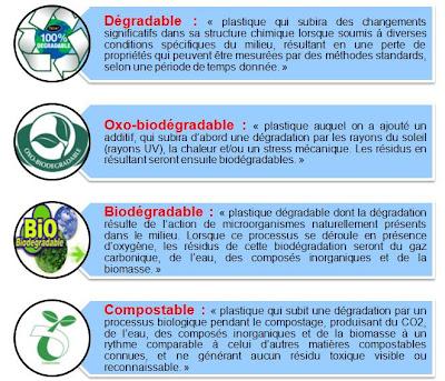 biodégradable film manufacturers