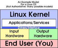 Enio S Blog Kernel Monolitico