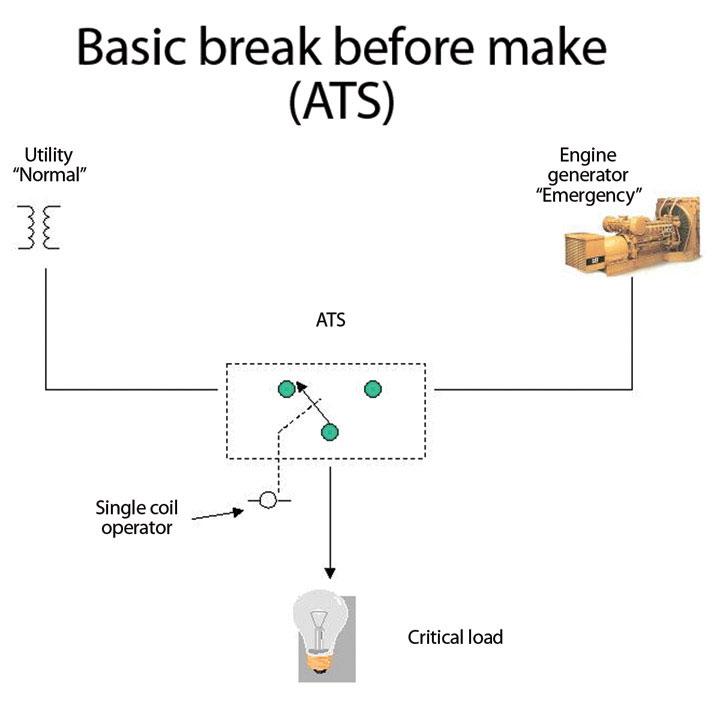 Open-Transition ATS - SimplyTech