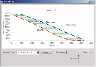 Illustration of Antioxidant activity determination expressed as the net area under the curve (AUC).
