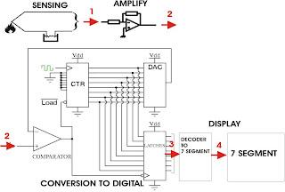 ERIXTRONIKA: Digital Ramp ADC
