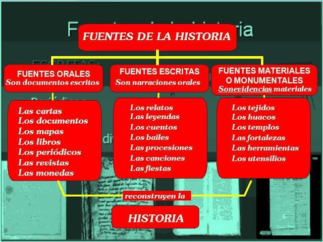 Resultado de imagen para Fuentes de la historia
