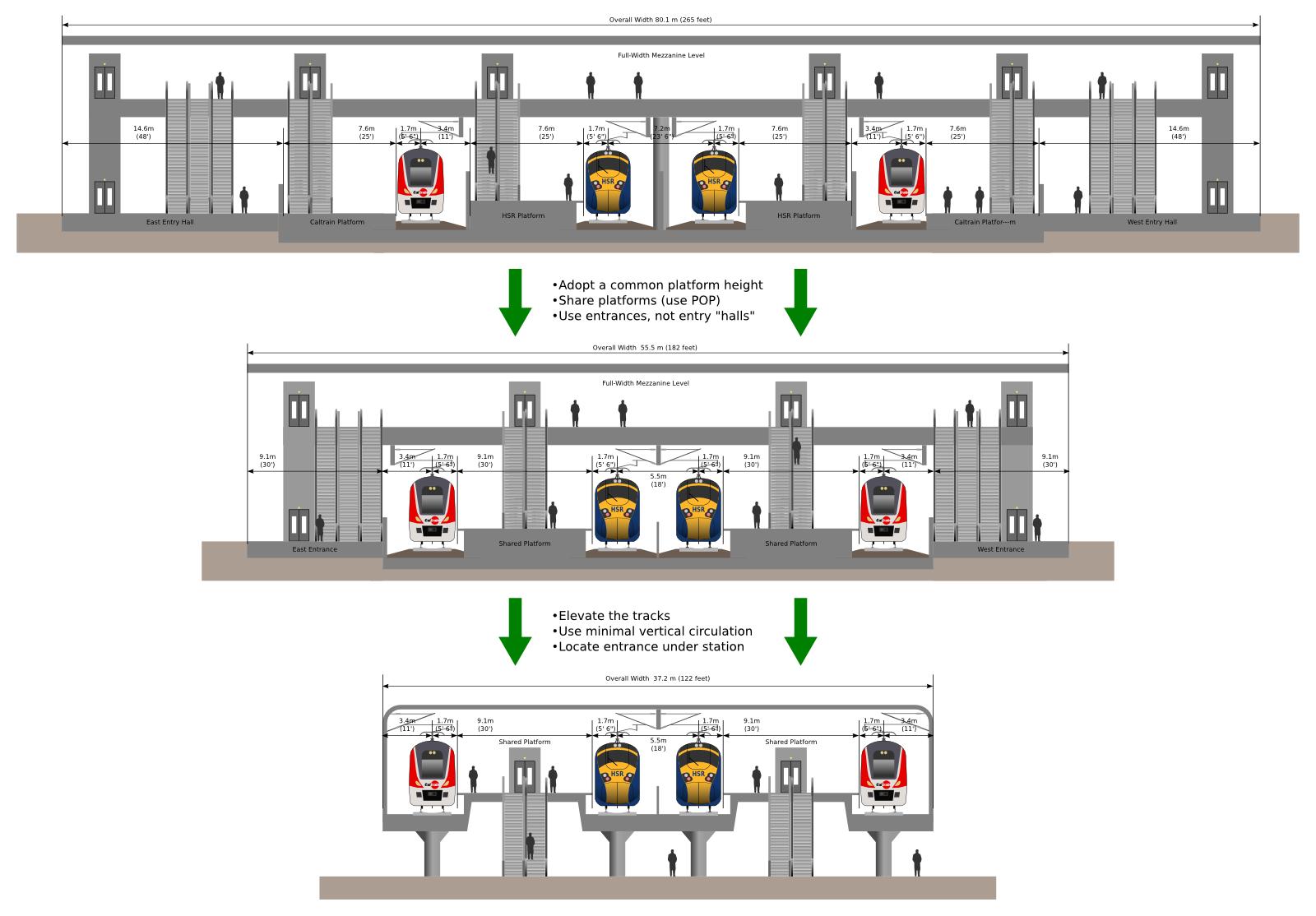 Caltrain HSR Compatibility Blog: Station Design 101