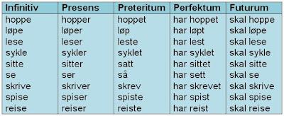 Bøying Av Nynorske Verb