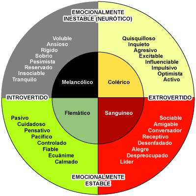 Resultado de imagen de tipos psicológicos eysenck