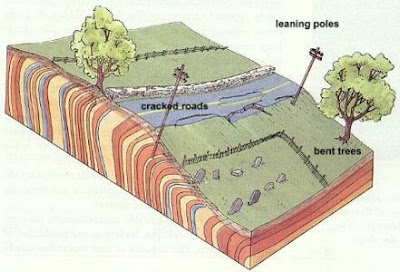 labelled diagram of soil profile 2006 kia optima engine my earth science blog: find a real life example mass movement.