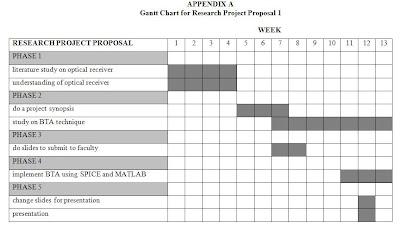 Dissertation proposal service gantt chart