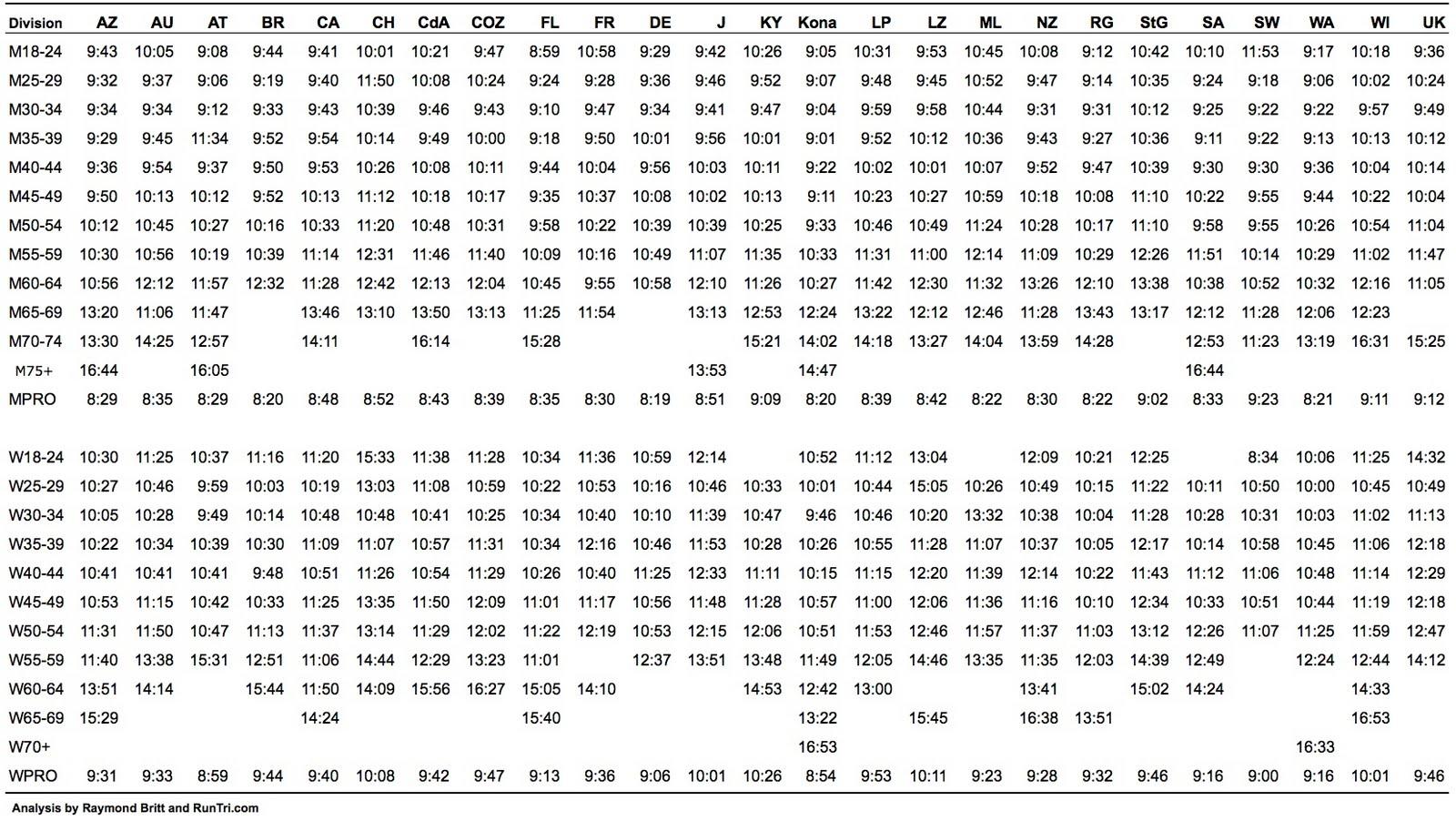 Runtri Ironman Kona Qualifying Times Comparing 30