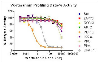 Wortmannin profiling data