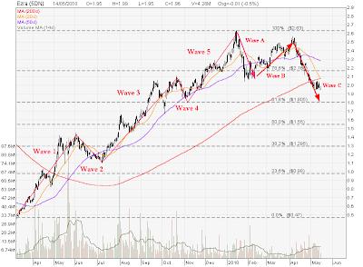 Elliott Wave | My Stocks Investing Journey - Part 14