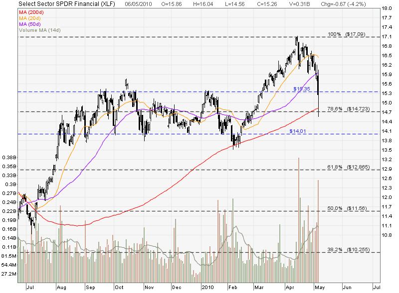 My Stocks Investing Journey: Financial ETF (XLF) - Good time to short!