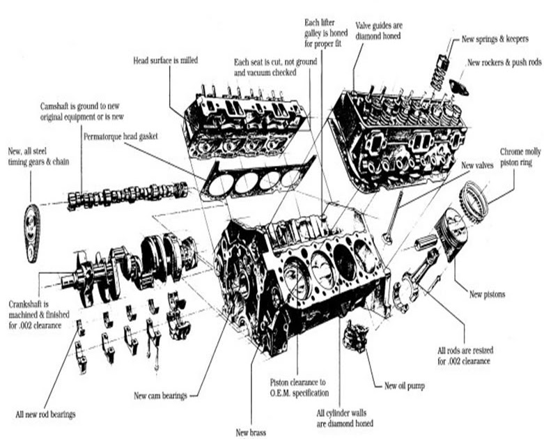 Car Repair: What GM crank and rods can you use to make a