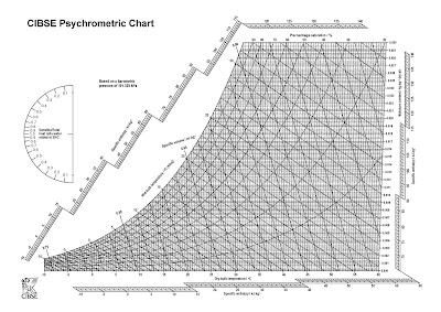 PSYCHROMETRIC TRANE PDF CHART