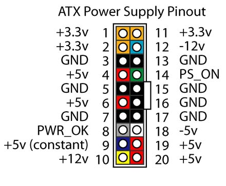 Best Atx Power Supply Pinout Turn On Photos - Simple Wiring Diagram ...