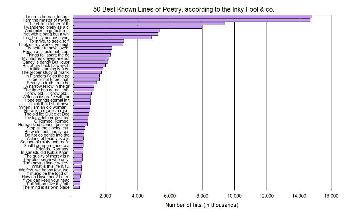 Inky Fool: The Fifty Most Quoted Lines of Poetry