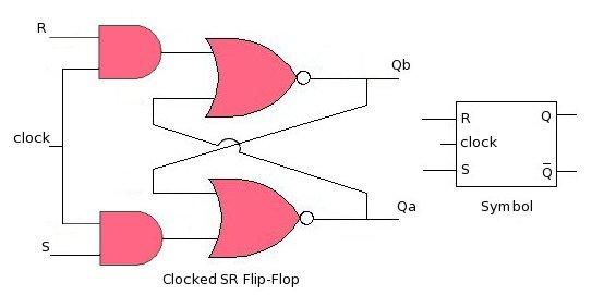 Teknik Digital : Flip Flop pada Sistem Digital