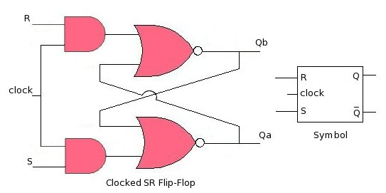 Clocked SR Flip-Flop