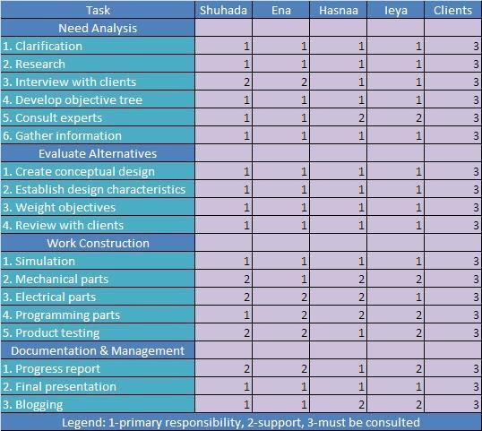 Rakurakubasket Linear Responsibility Chart