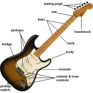 Kapuk S Corner Learn Guitar Parts