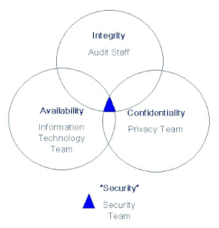 Your opinion Threesome security confidentiality integrity availability