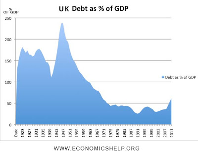 Graph showing that debt as percentage of GDP is low