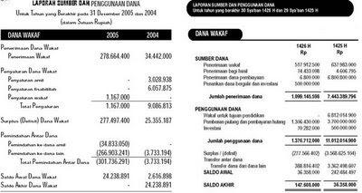 Contoh Laporan Keuangan Lembaga Amil Zakat Kumpulan Contoh Laporan