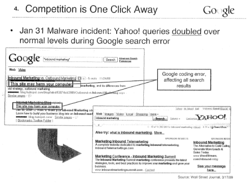 Google's Competition