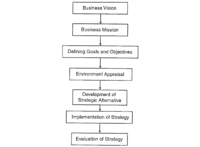 Vision of a company is rather a permanent statement articulated by the CEO of the company who may be Managing Director, President, Chairman, etc.