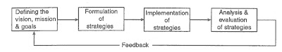 Each phase of strategic management process can be viewed to be consisting of a number of elements,