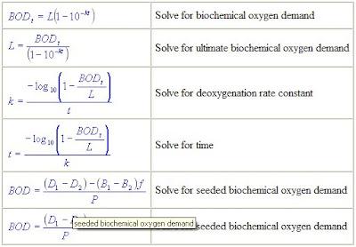 Write the Way: Biochemical Oxygen Demand (BOD) Equations