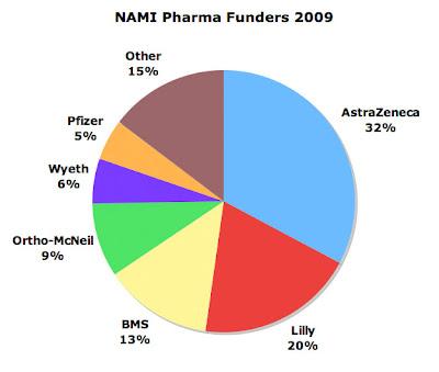 Pharma Marketing Blog Over Drugged Medicaid Children