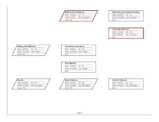 Mountain Music Festival Gantt Chart Network Diagram Critcal Path