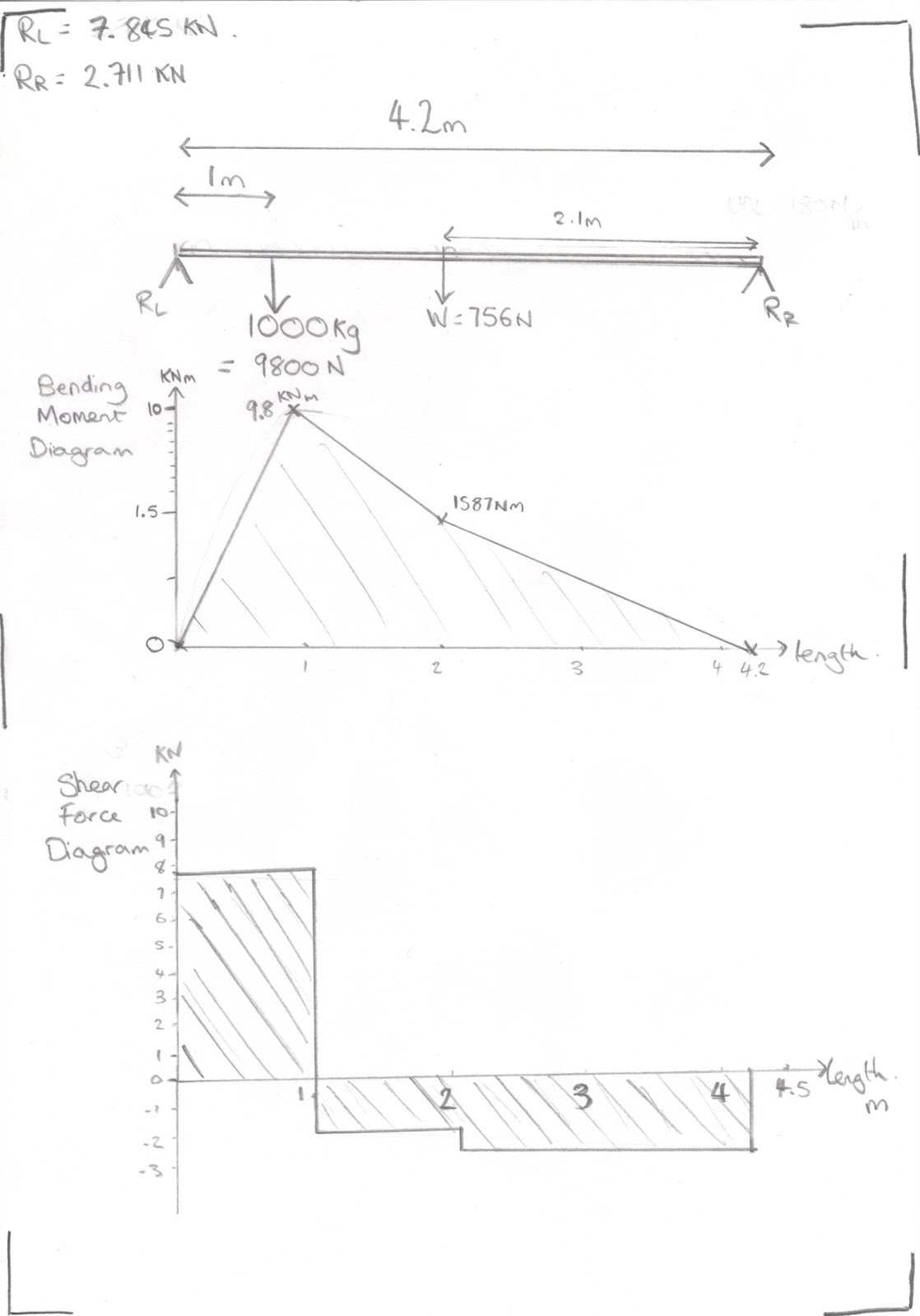 Me2045 Crane Project  Shear Force  U0026 Bending Moment Diagrams