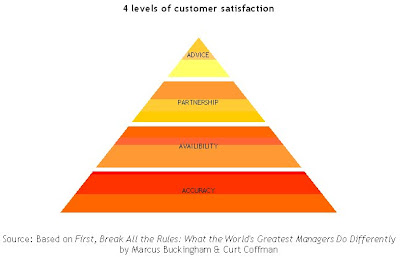 Level of customer satisfaction axis and union bank