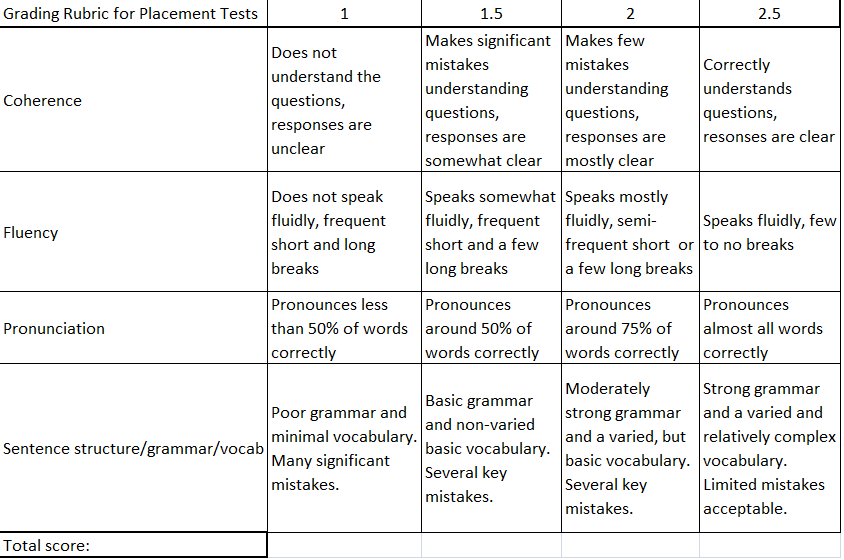 Portfolio Rubric Template placement test listening and speaking – Blank Rubric Template