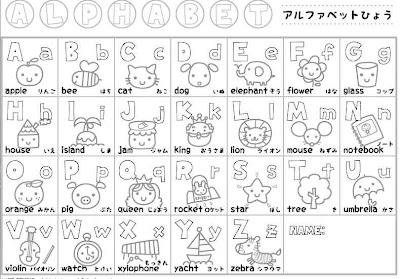 Escuela De Angelitos Tabla De Alfabeto Para Aprender Inglés