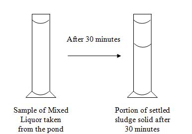WasteWater System: Correlation between Sludge Volume Index
