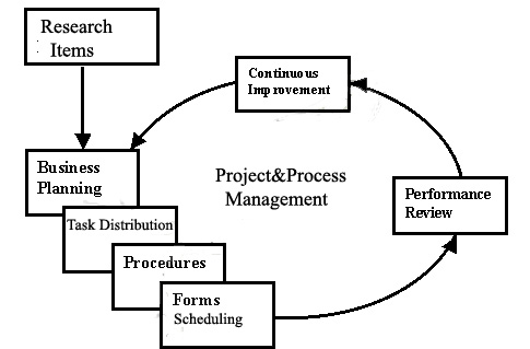 socialcredit: Technical resource for a standard project