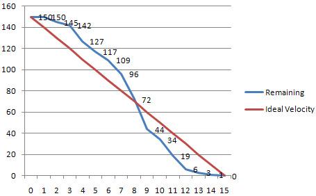 QTP Tutorials  Interview Questions SCRUM - Burndown Charts