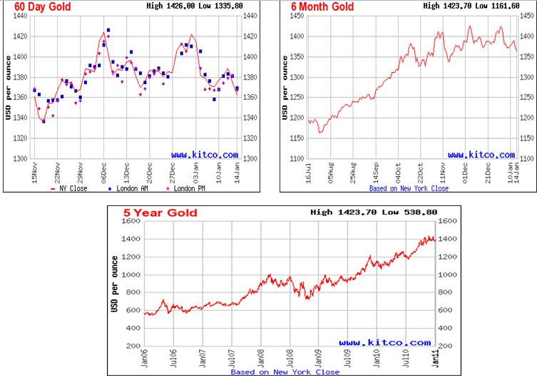 Gold Price Fluctuations in Vietnam in 2012 docx