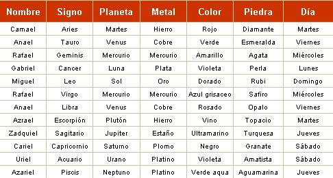 De todo un poco conoce a tu ngel seg n tu signo del zodiaco - Signos del zodiaco caracteristicas de cada uno ...