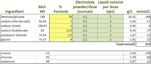Electrolyte Product Comparisons - formulation calculator