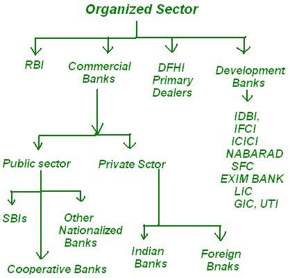 Structure of Indian Money Market | ergodic anecdotes