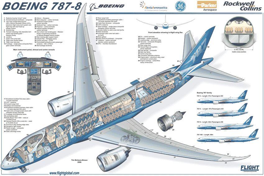BOEING-787-8-MICROCUTAWAY Y Plan Wiring Diagram Pdf on power pdf, plumbing diagram pdf, data sheet pdf, battery diagram pdf, welding diagram pdf, body diagram pdf,