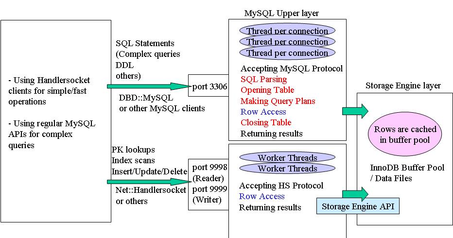 Yoshinori Matsunobu's blog: Using MySQL as a NoSQL - A story for