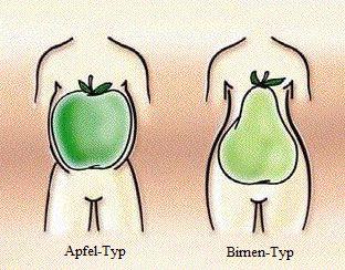 Adipöse Bauchdecke