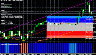 How to study an indicator forex