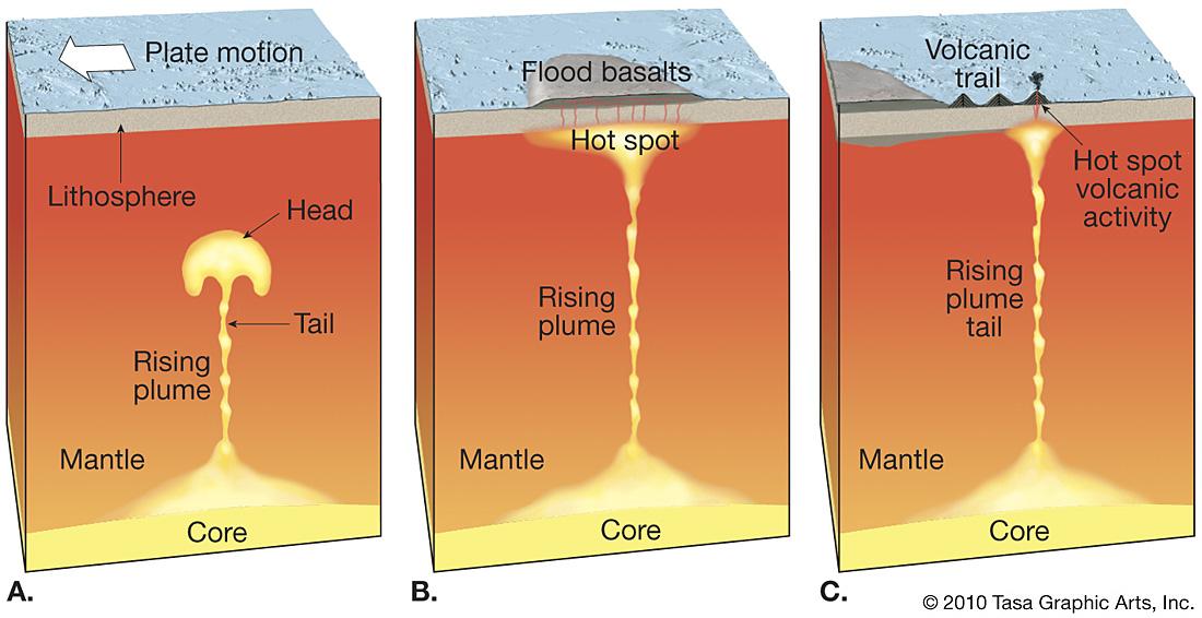 explain the relationship between volcanoes and hotspots